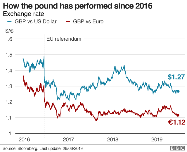 Pound's fall has stopped us buying a round of drinks - BBC News