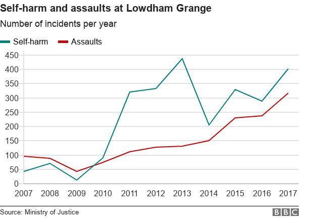 Lowdham graph