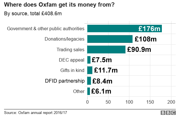 chart showing Oxfam funding