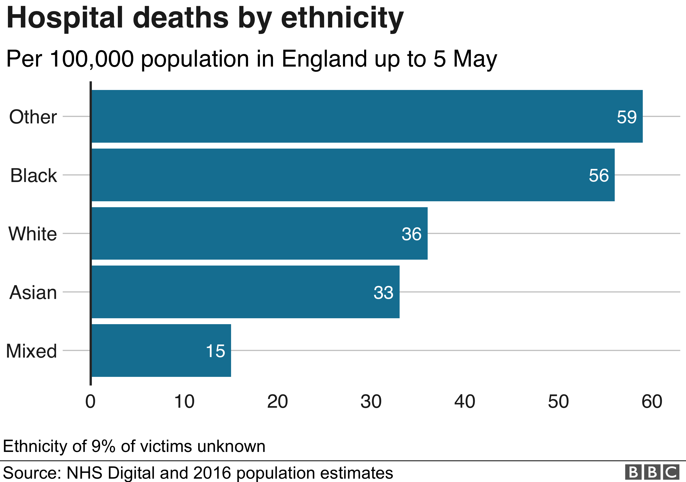Chart showing moritty deaths