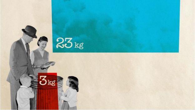 Jogar fora 3 kg de alimentos resulta na emissão de gases de efeito estufa equivalentes a 23 kg de dióxido de carbono na atmosfera