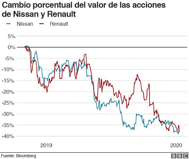 Gráfico cambios en el valor de las acciones de Nissan y Renault