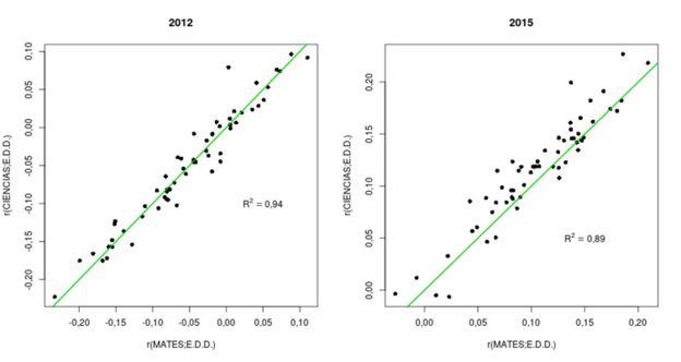 Gráfica 2. Relación entre Ciencias y Matemáticas en 2012 y 2015.