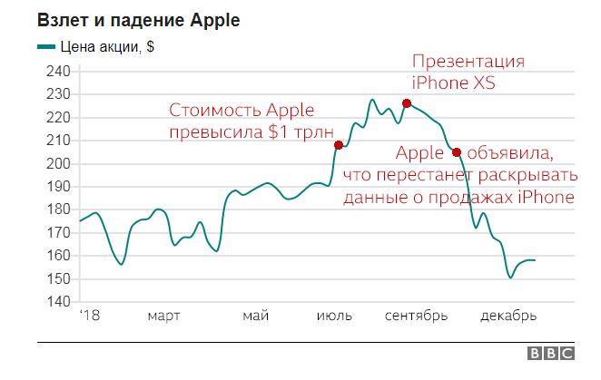 акции эппл