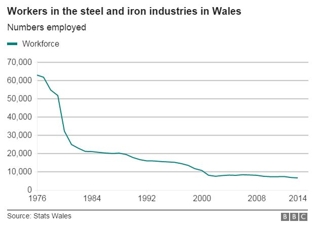 Steel workforce graph