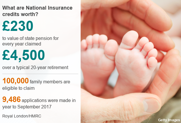 National Insurance Credit data