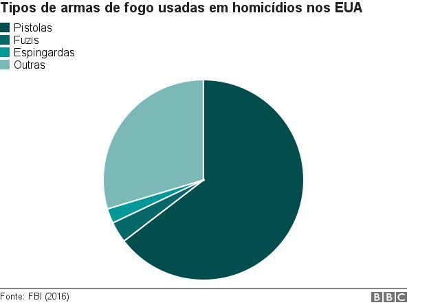 Cultura das armas nos EUA  oito gráficos que explicam o fenômeno ... 39a7b4c4ebc