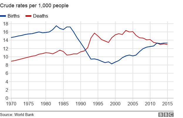 Chart showing Russian birth and death rates
