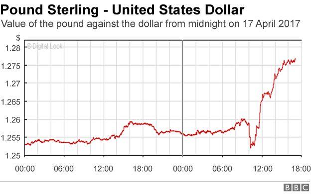 Pound v dollar graph