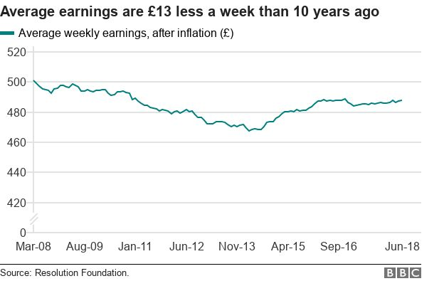 Line chart showing average earnings are £13 less than 10 years ago