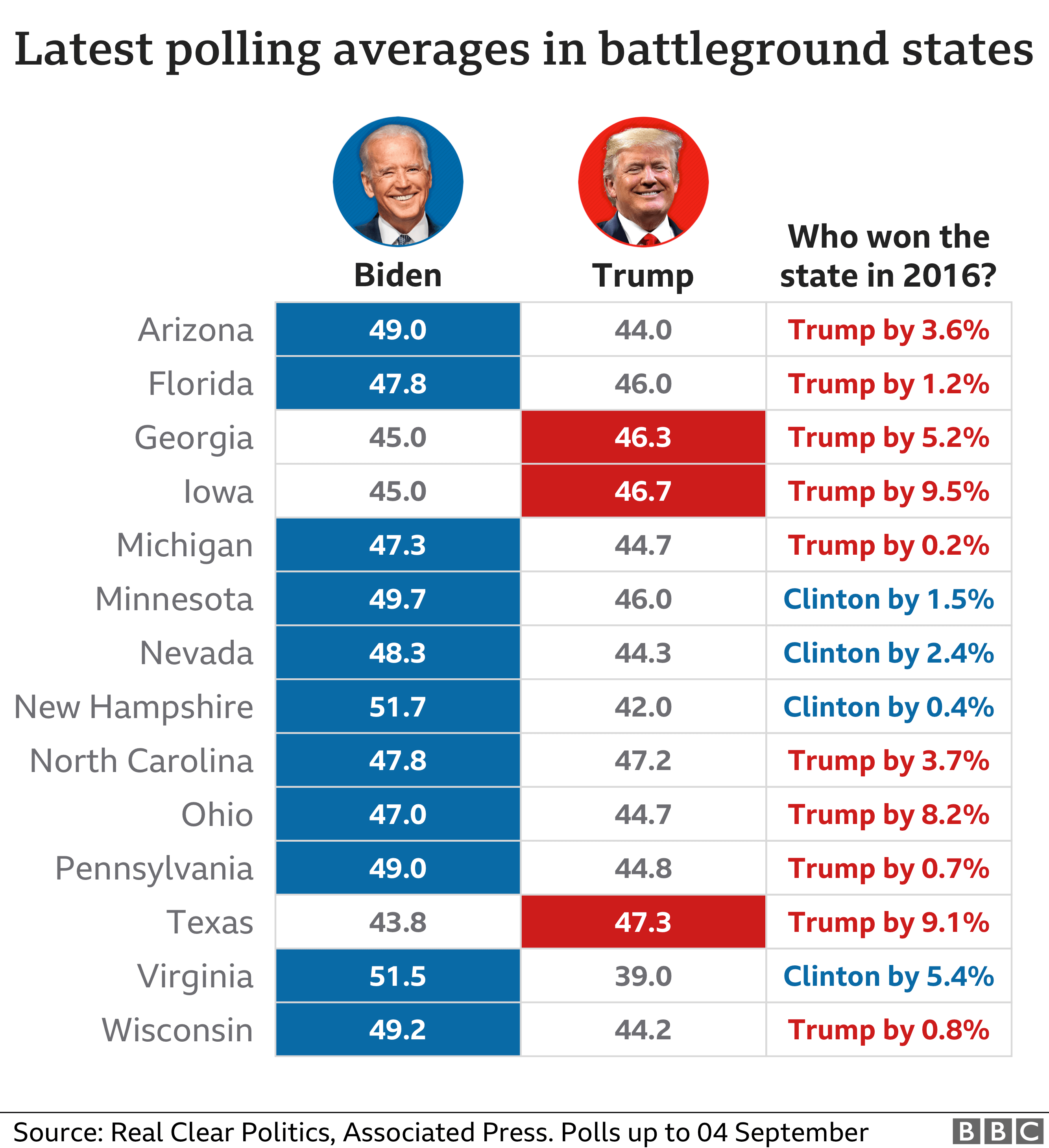 Table showing the latest polling averages for Donald Trump and Joe Biden in key states. Biden leads in most of them at the moment