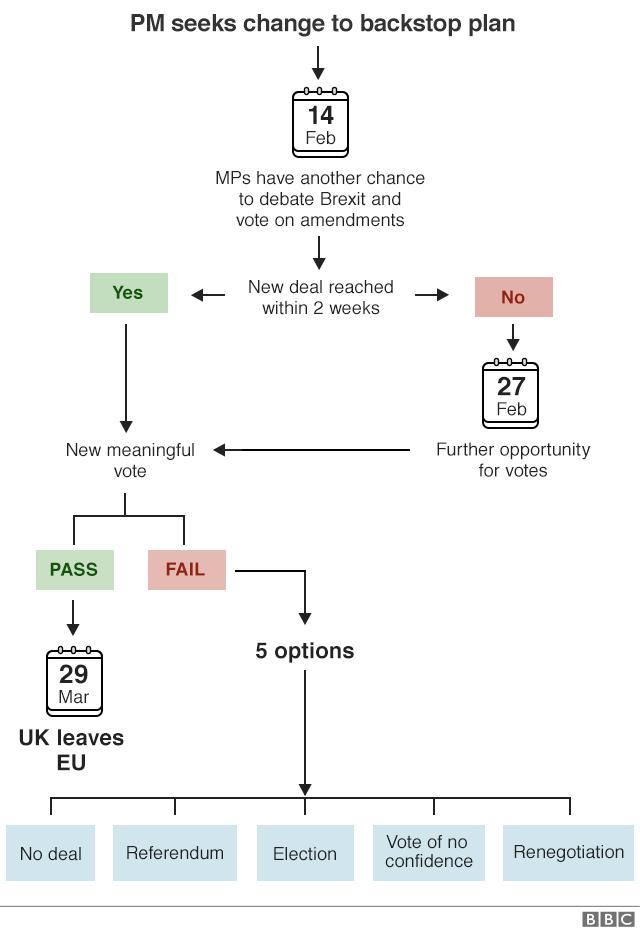 Brexit What Happens Now Bbc News