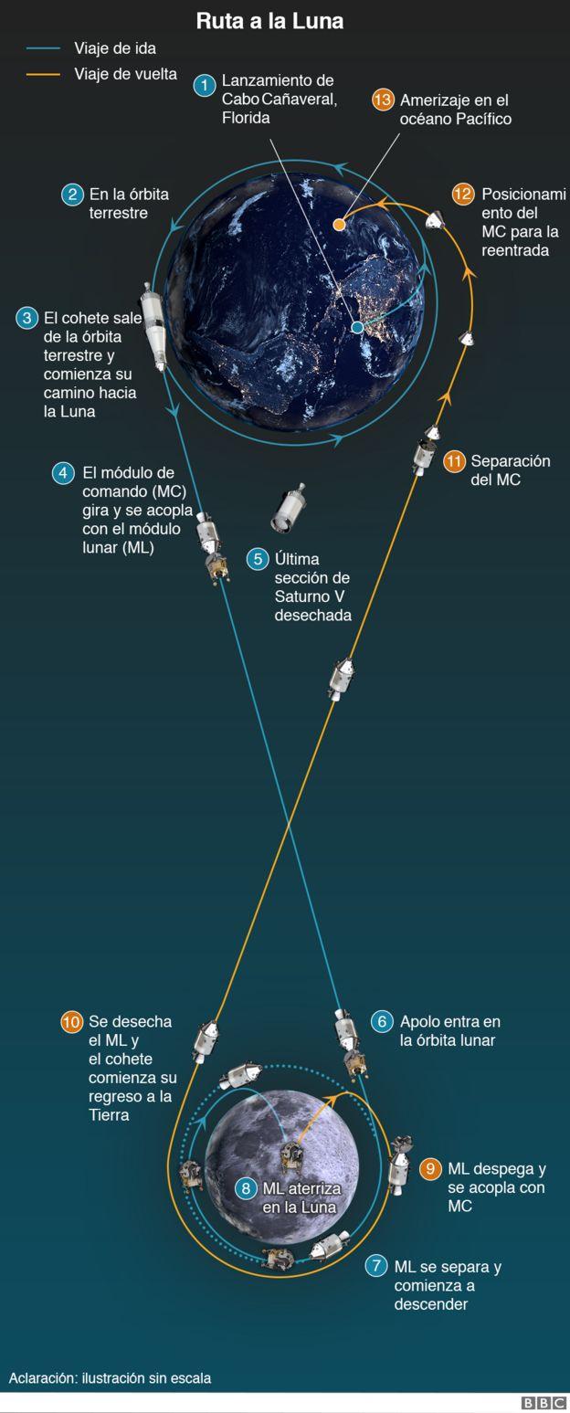 Gráfico del viaje a la Luna del Apolo 11.