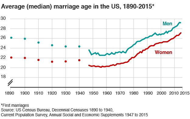 Average (median) marriage age in the US, 1890-2015 - graph
