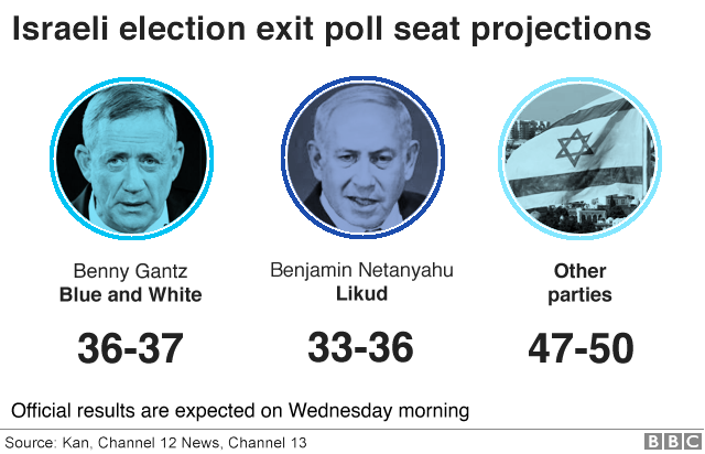 Graphic showing Israeli election exit poll projections