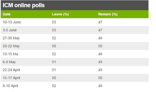 ICM polls