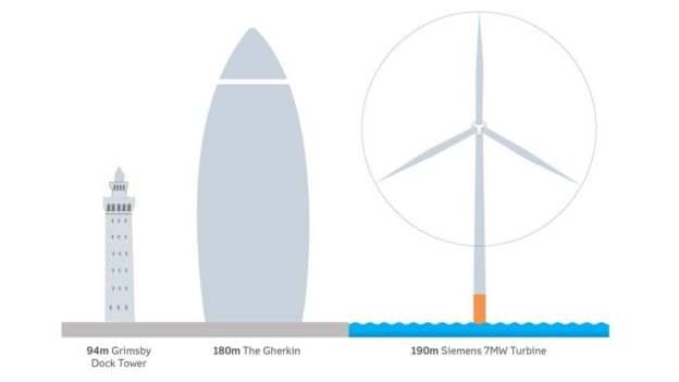 First power from world's biggest offshore wind farm - BBC News