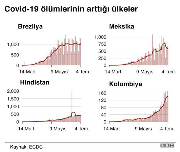 Covid ölümleri