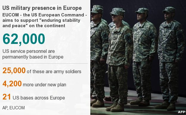 A graphic showing US military presence in Europe