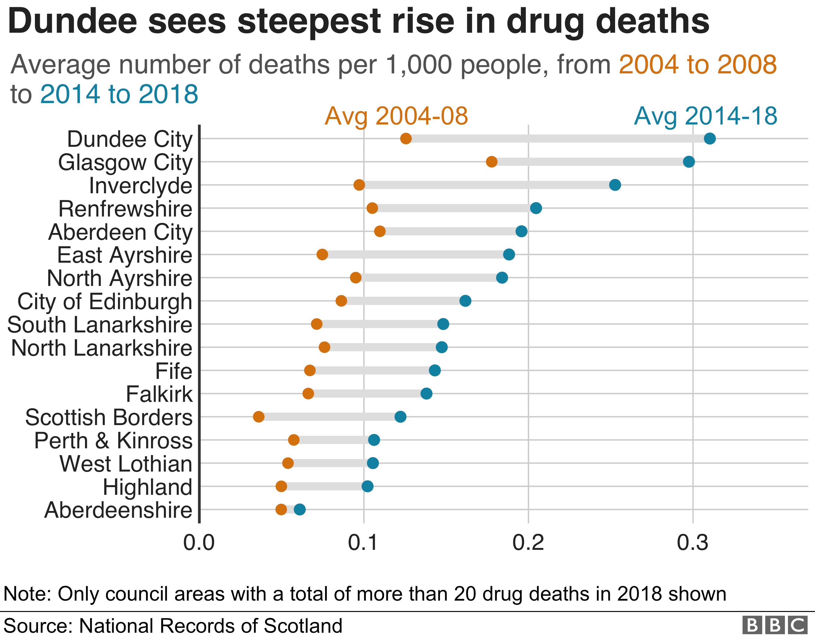 Scotland's drug death crisis in six charts - BBC News