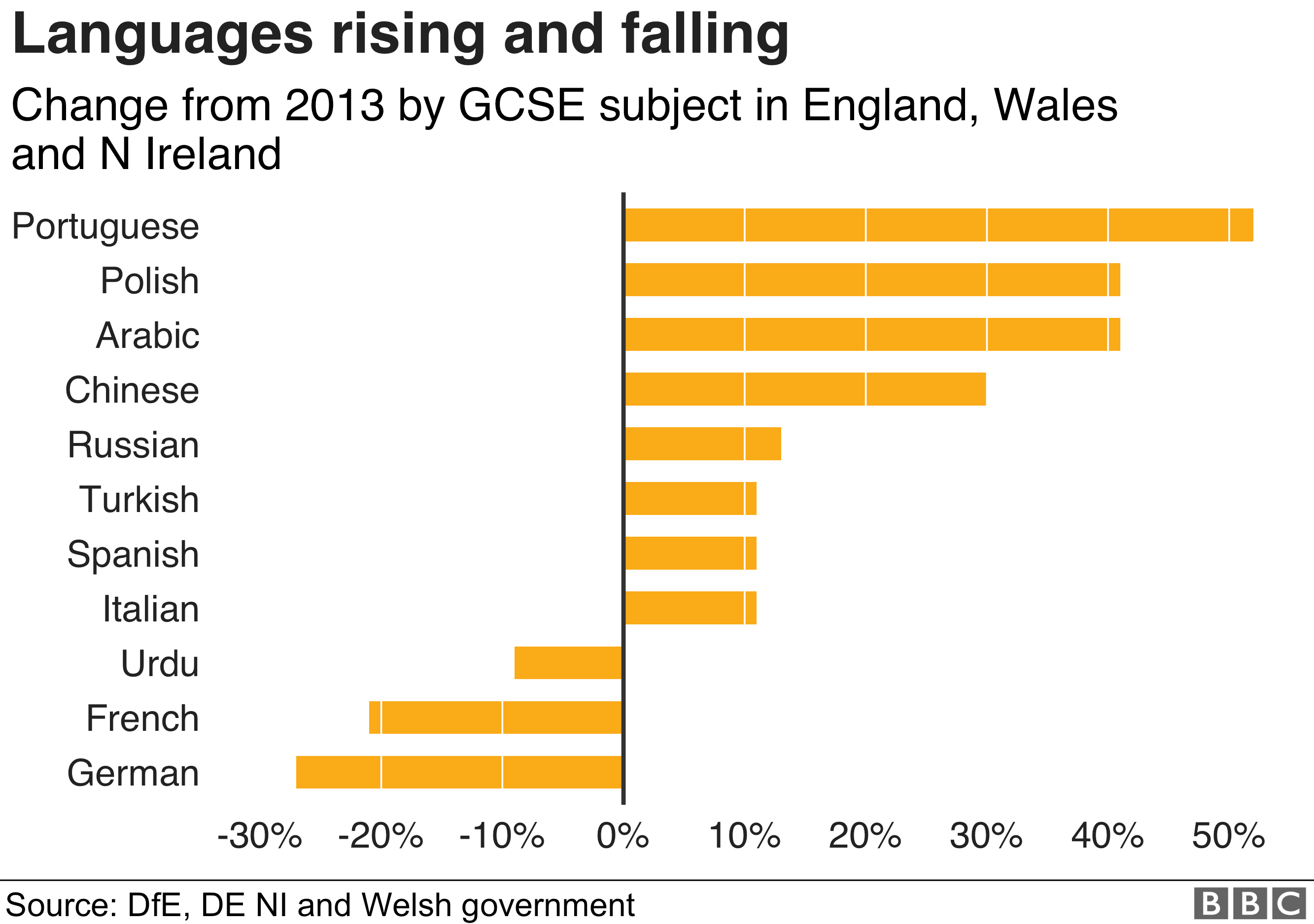 Language learning: German and French drop by half in UK