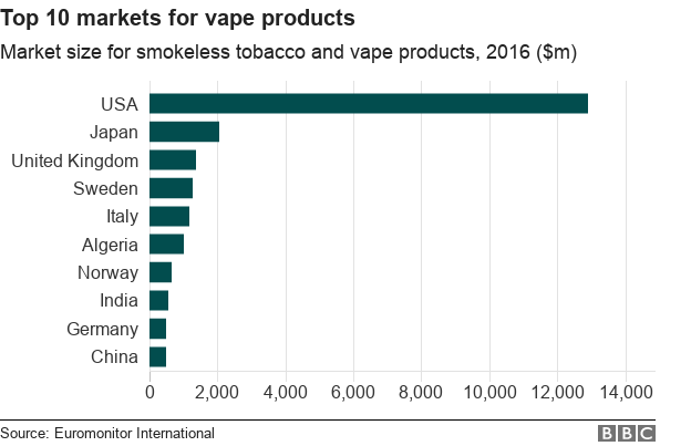 Chart showing the top 10 markets globally for vape products