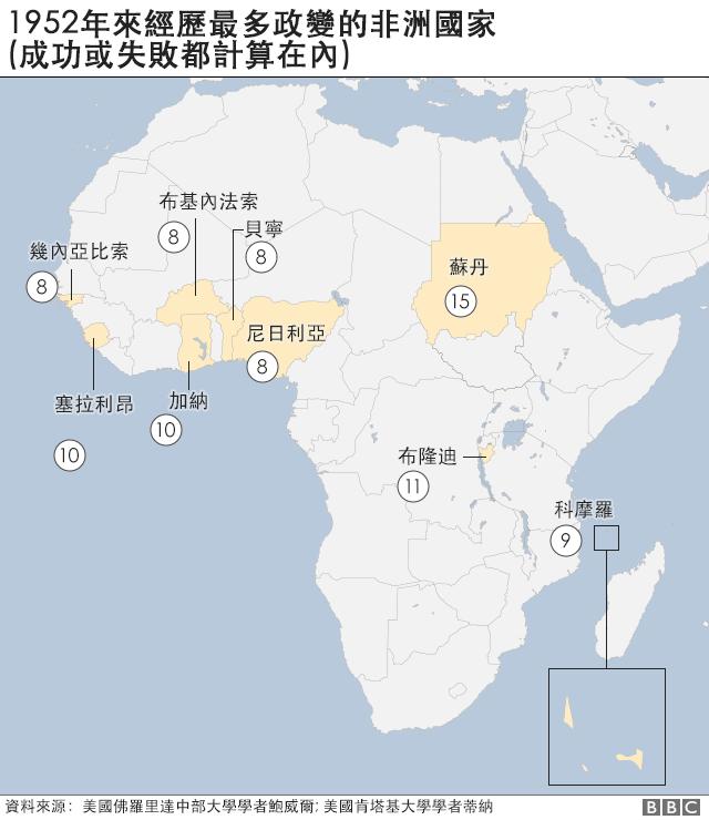 1952年來經歷最多政變的非洲國家