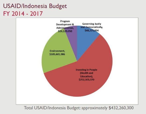 berapa angka bantuan AS untuk Indonesia