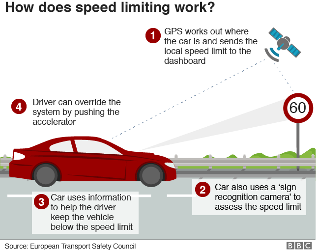 Speed limiter explainer