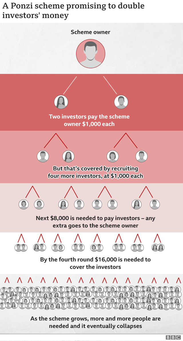 Graphic showing how a Ponzi scheme works