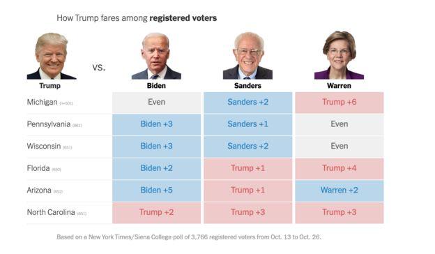 مطابق نظرسنجی جدید نیویورک تایمز تنها جو بایدن در شش ایالت حساس میشیگان، پنسیلوانیا، ویسکانسن، فلوریدا، آریزونا و کارولینای شمالی قادر به رویارویی با دونالد ترامپ است