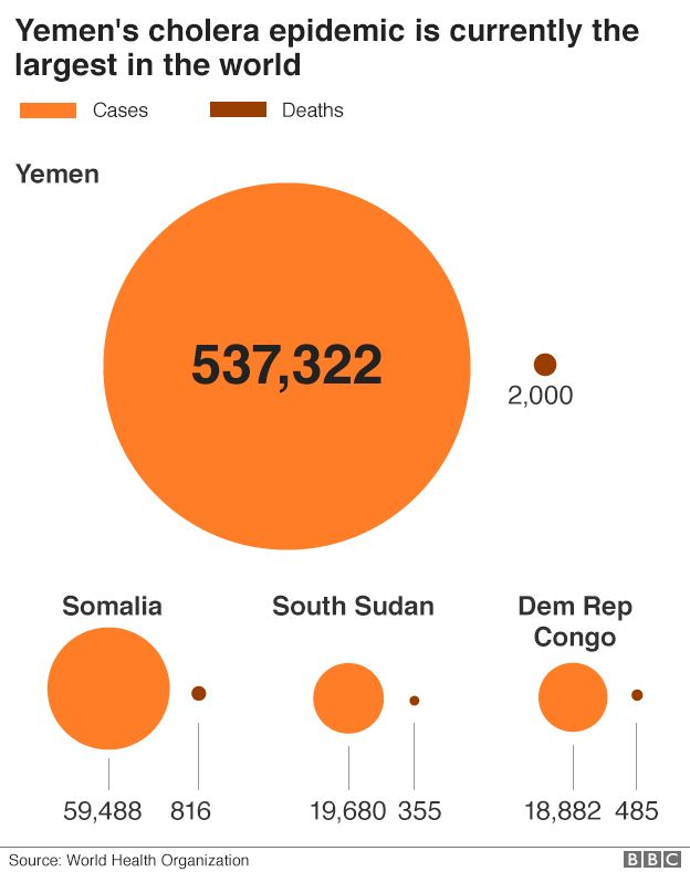 Chart comparing Yemen with other cholera outbreaks
