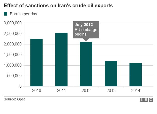 Iran oil sanctions bar chart