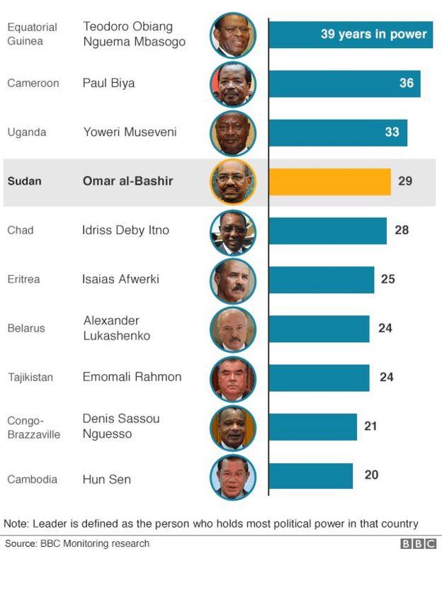 Omar al Bashir ni mmojawapo wa viongozi waliohudumu kwa muda mrefu duniani