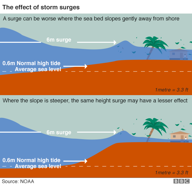 Chart showing the effect of storm surges
