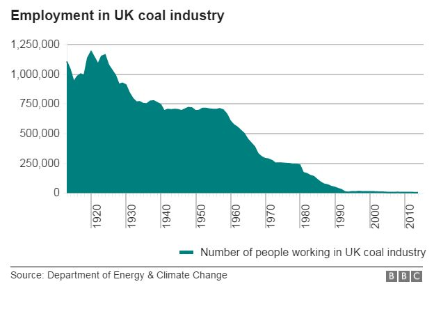 Info graphics on the number of workers employed in the coal industry