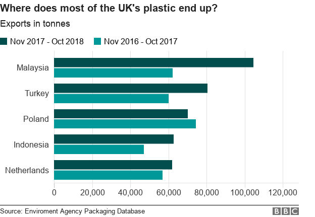 Bar chart showing Malaysia , Turkey and Poland as receiving the most UK plastic