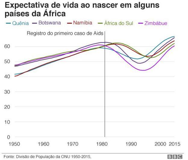expectativa de vida ao nascer na áfrica