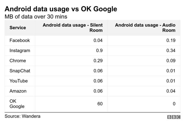 Android data usage vs OK Google