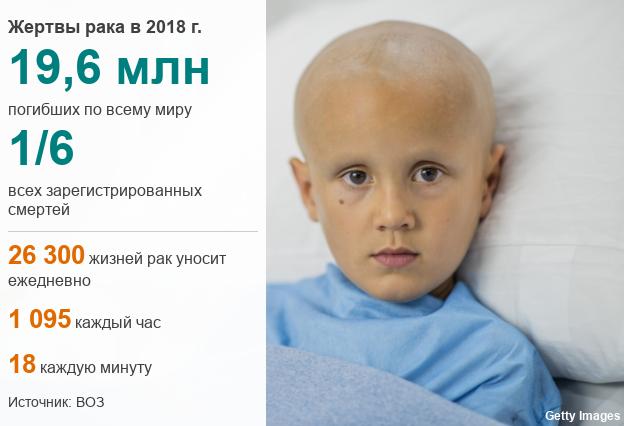 Статистика смертности от рака