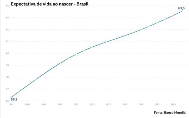 Expectativa de vida ao nascer no Brasil 1964-1985