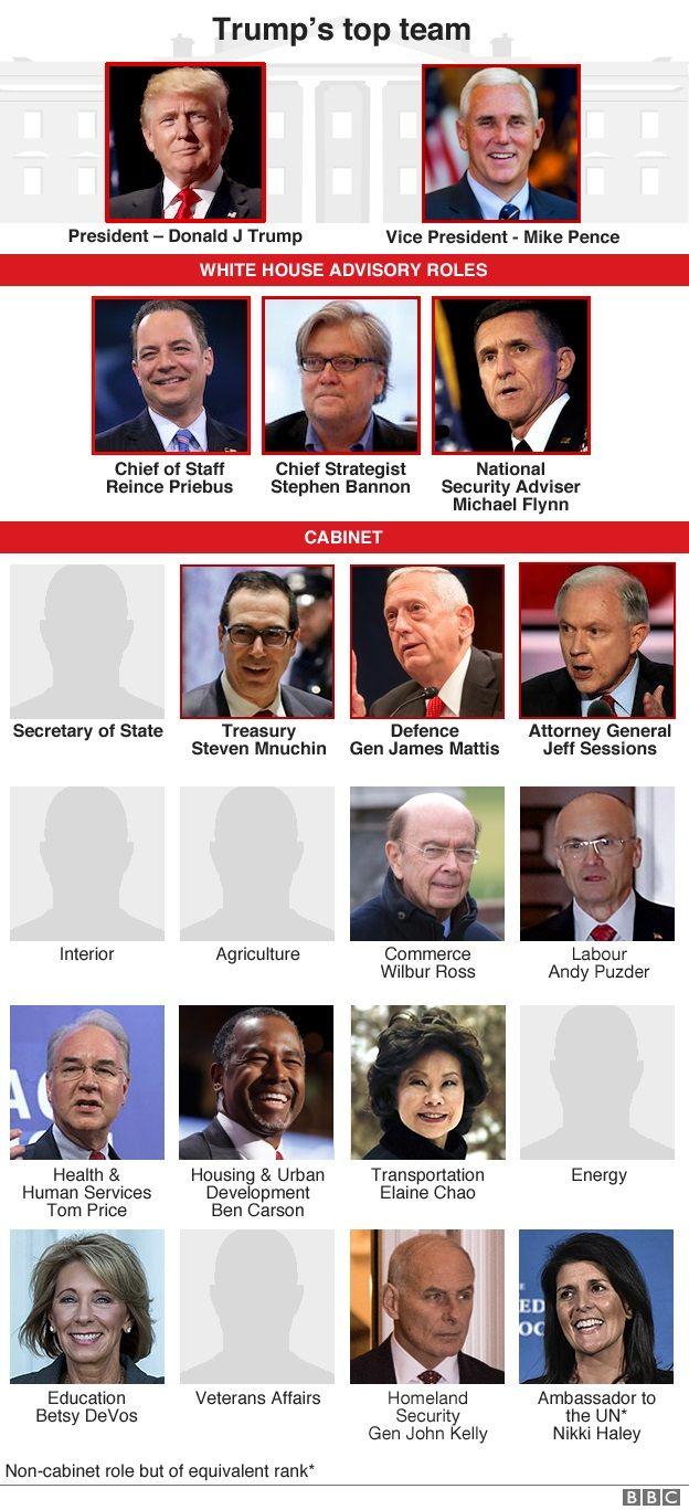 Trump cabinet graphic