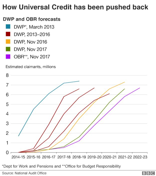 Universal Credit delays graphic