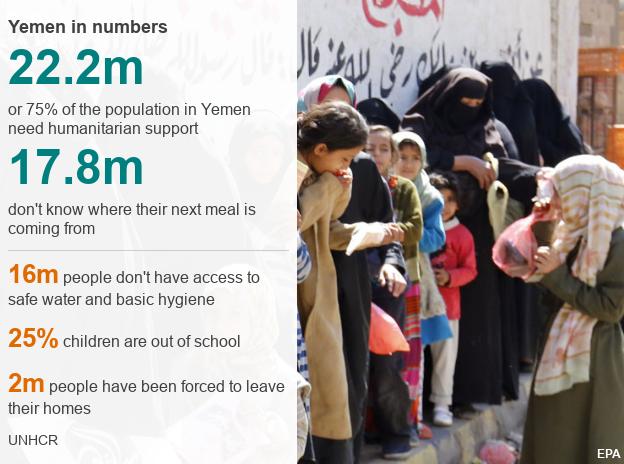 Data graphic: Yemen in numbers