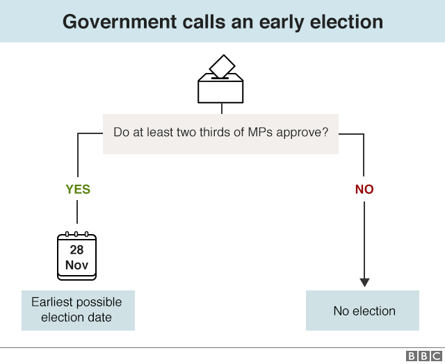 Flow chart setting out how government can try to can an early election