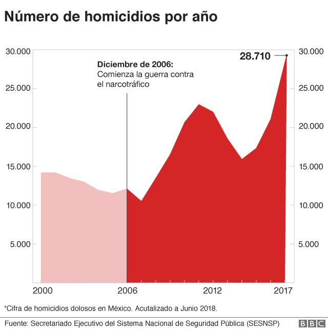 Mapa homicidios