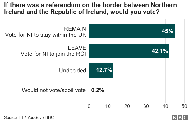 42% support for a united Ireland in Northern Ireland _101935501_border_poll-nc