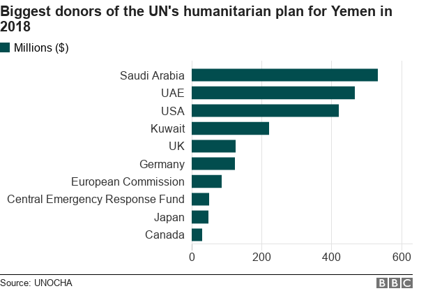 Chart shows the leading donors of the UN's humanitarian plan for Yemen in 2018.
