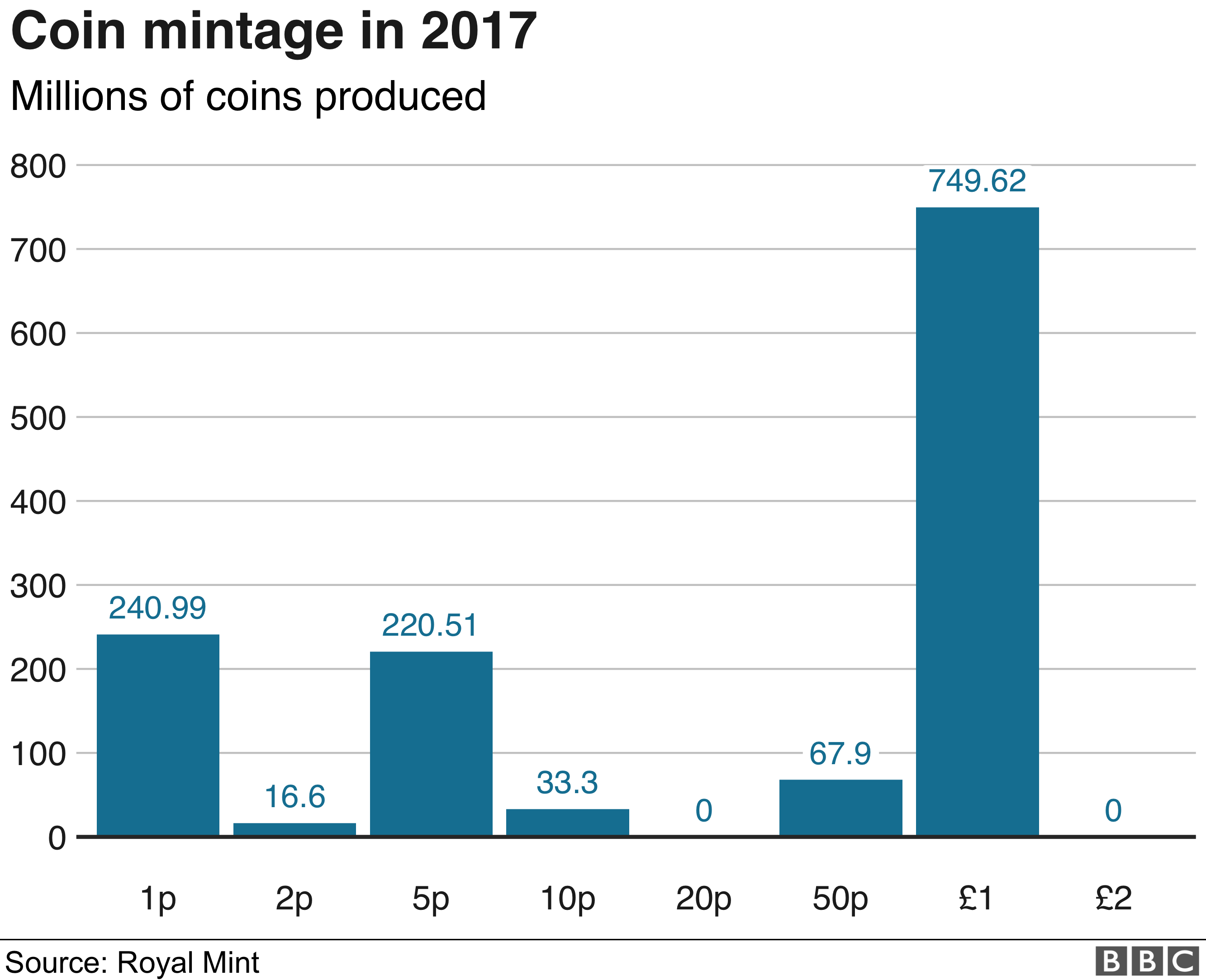 Coin mintage in 2017 graphic