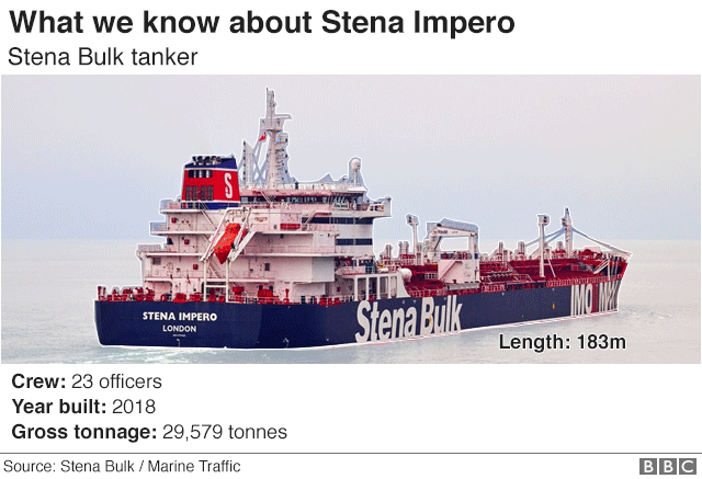 Graphic showing what we know about Stena Impero